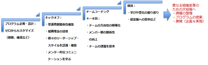 小林久美 リーダー変革プログラム